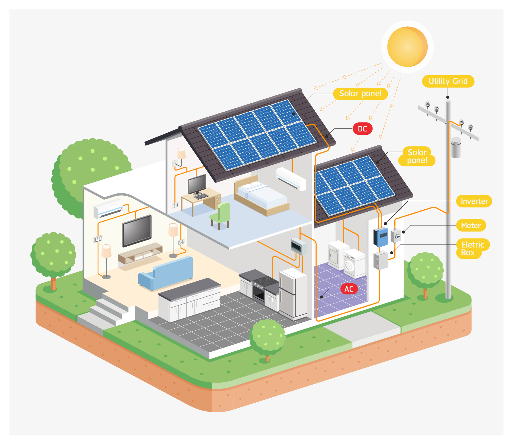 Wiring Solar Panels To Home Grid